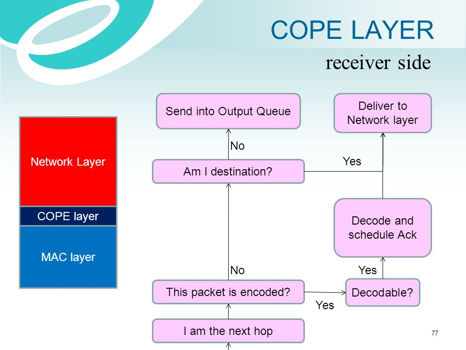 COPE LAYER receiver side Send into Output Queue