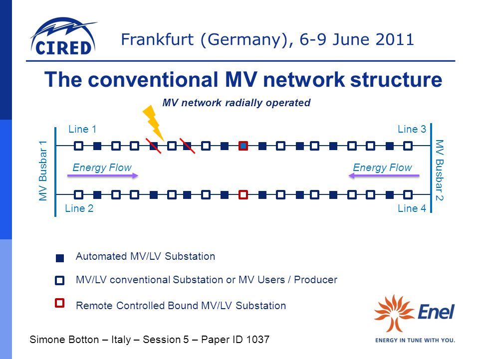 The conventional MV network structure