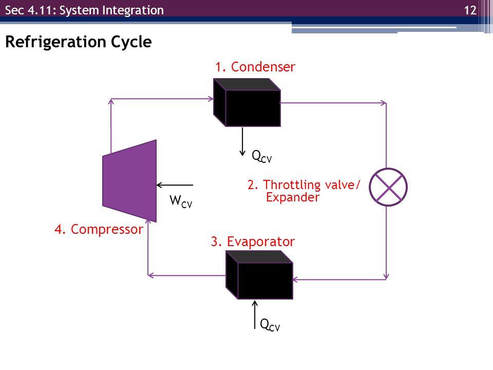 Refrigeration Cycle 1. Condenser QCV WCV 4. Compressor 3. Evaporator