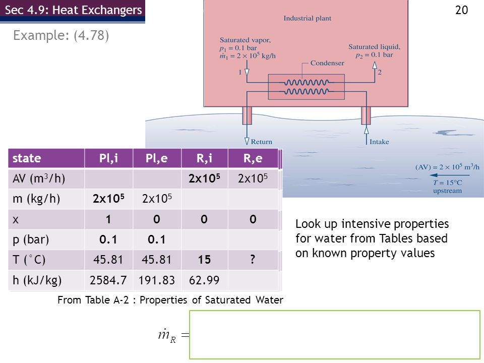 Example: (4.78) Sec 4.9: Heat Exchangers (Revisited) state Pl,i Pl,e