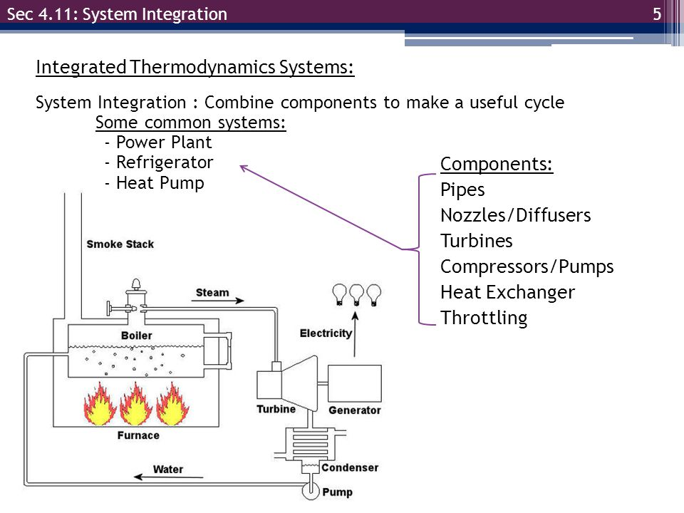 Integrated Thermodynamics Systems: