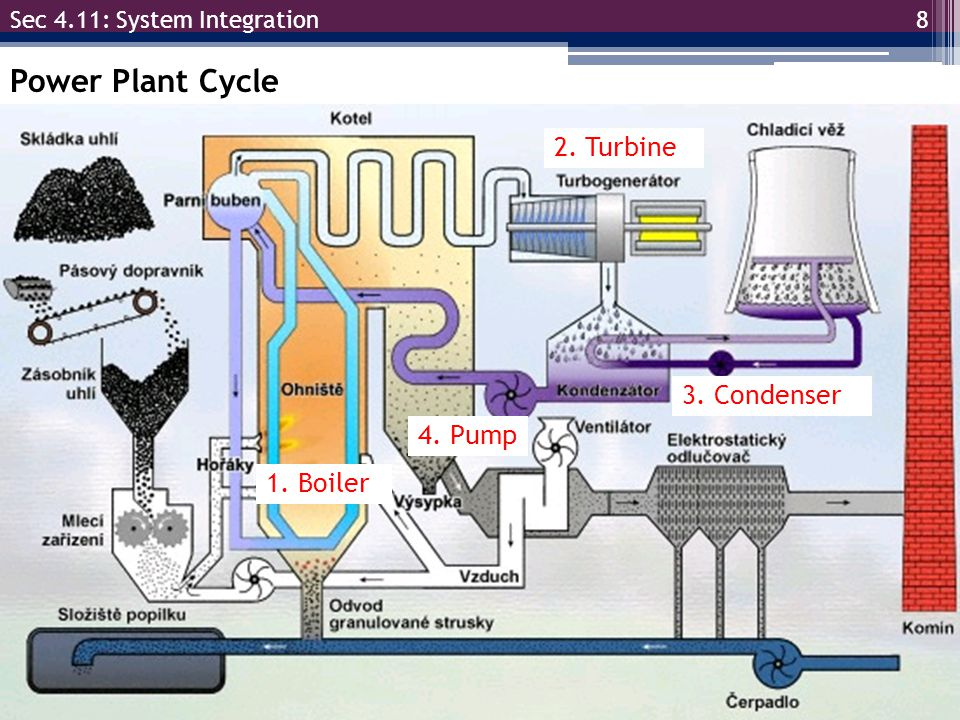 Power Plant Cycle 2. Turbine 3. Condenser 4. Pump 1. Boiler