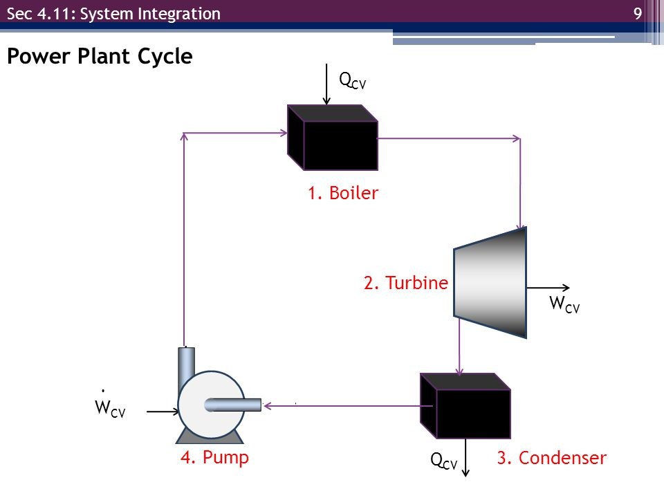 Power Plant Cycle QCV WCV 1. Boiler 2. Turbine WCV 4. Pump QCV