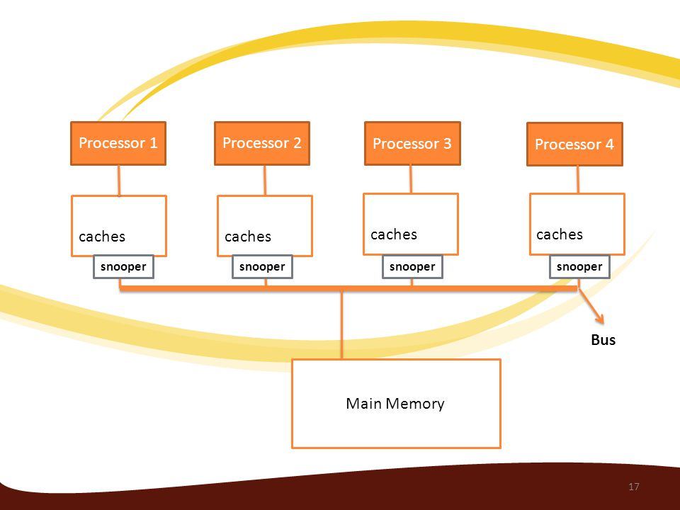 Processor 1 Processor 4 Processor 3 Processor 2 caches Main Memory Bus