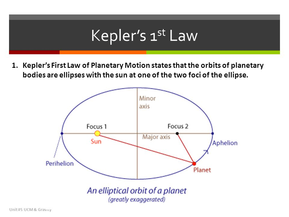 Kepler's 1st Law