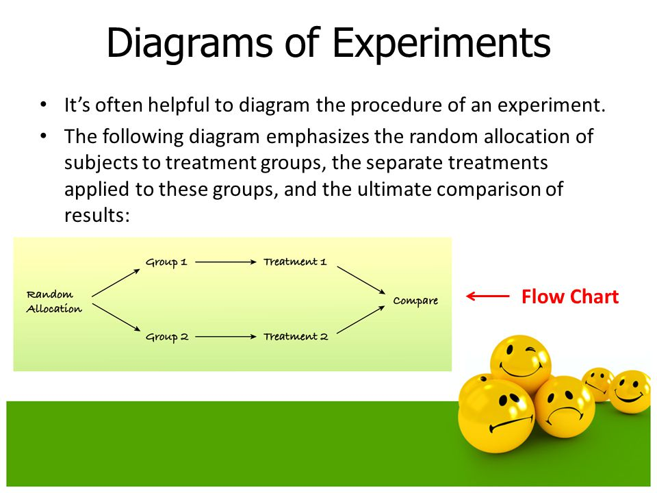 Diagrams of Experiments