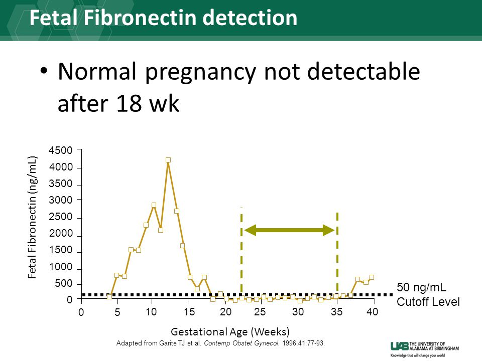Fetal Fibronectin detection