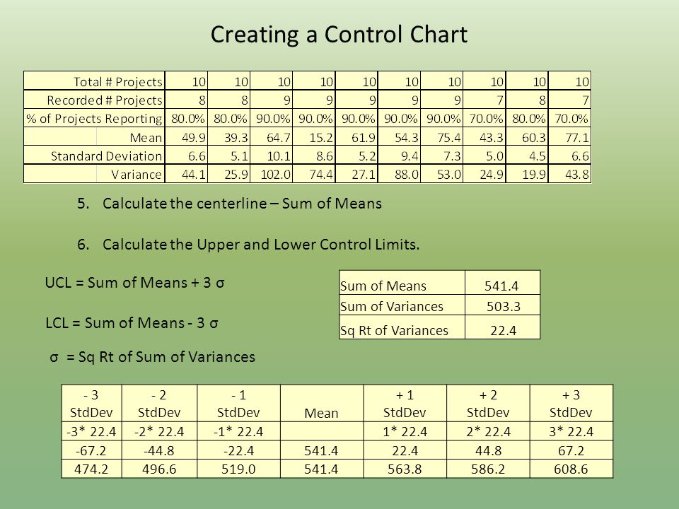 Creating a Control Chart