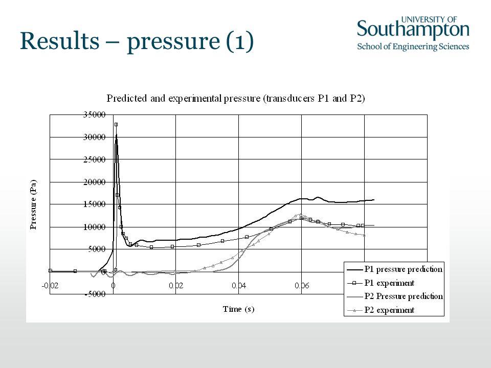 Results – pressure (1)