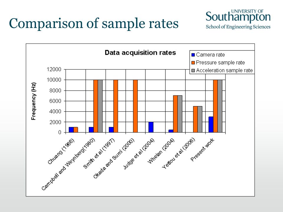 Comparison of sample rates