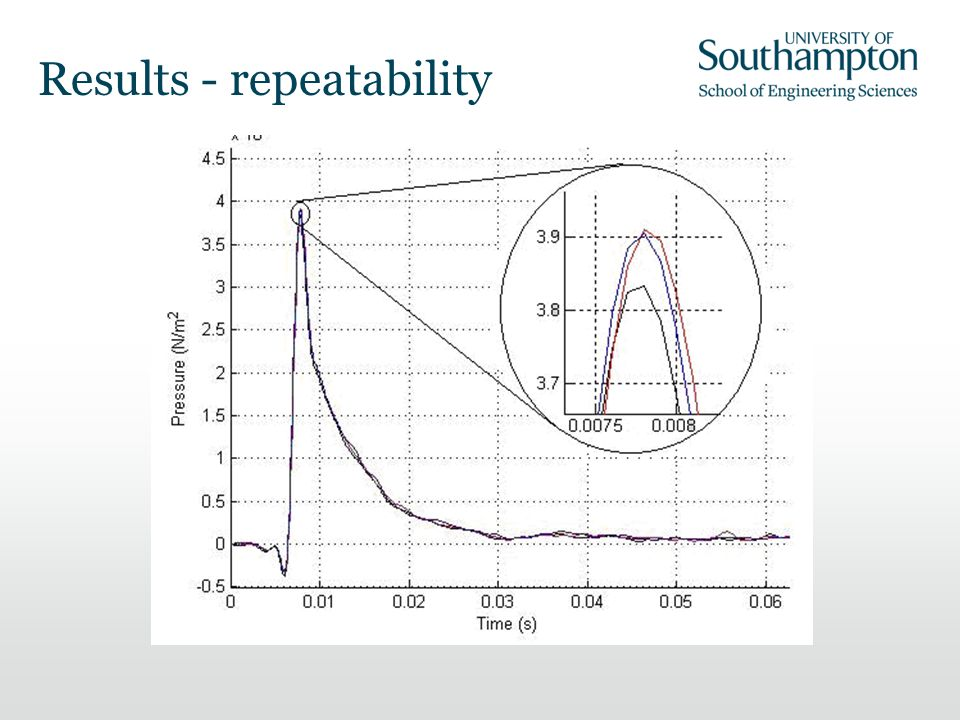 Results - repeatability