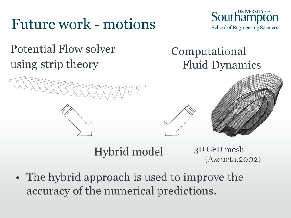 Future work - motions Potential Flow solver using strip theory