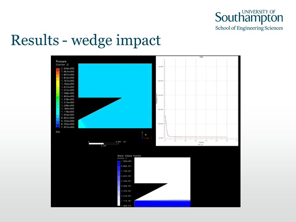 Results - wedge impact
