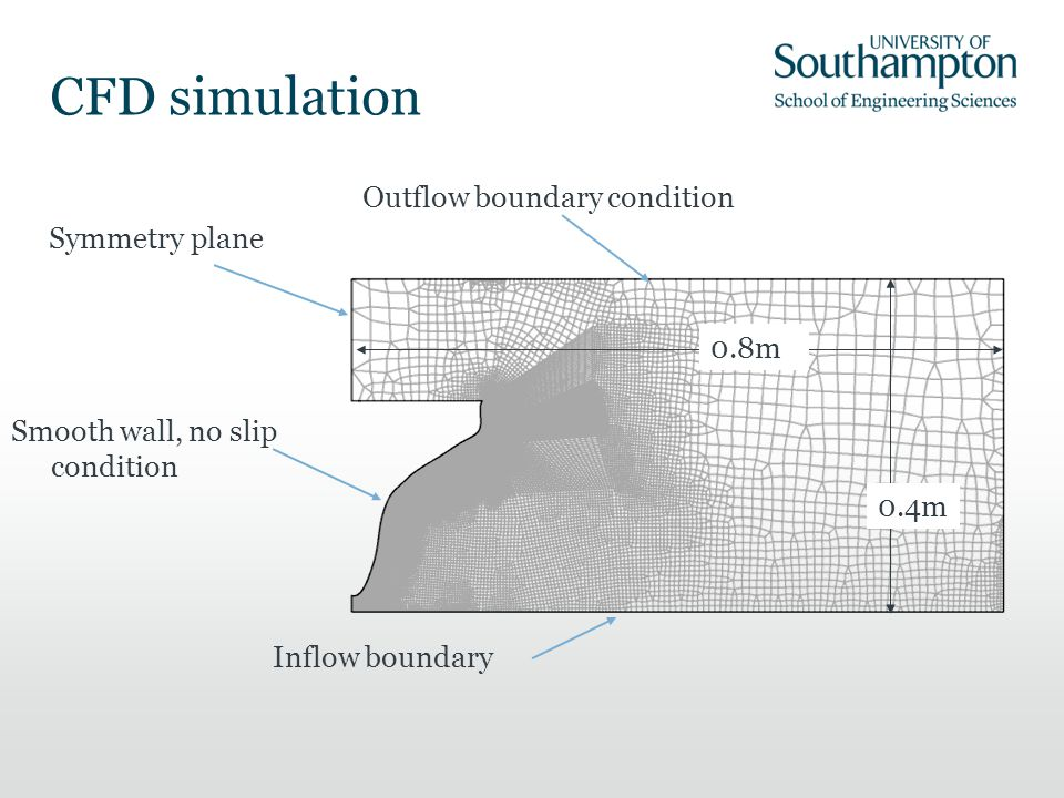 CFD simulation Outflow boundary condition Symmetry plane 0.8m