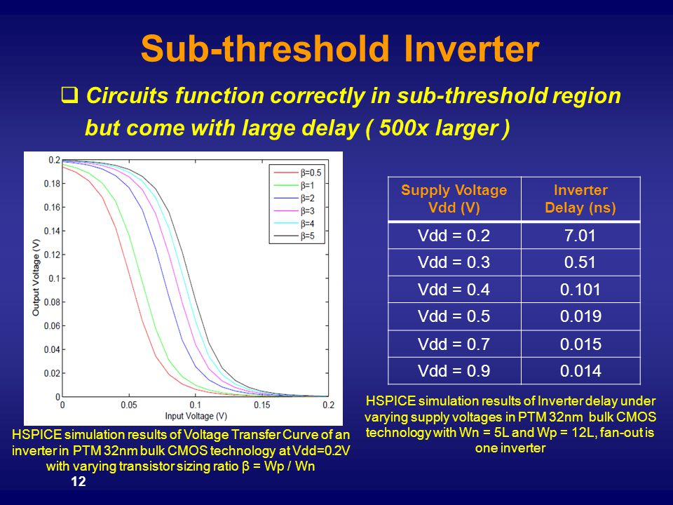 Sub-threshold Inverter