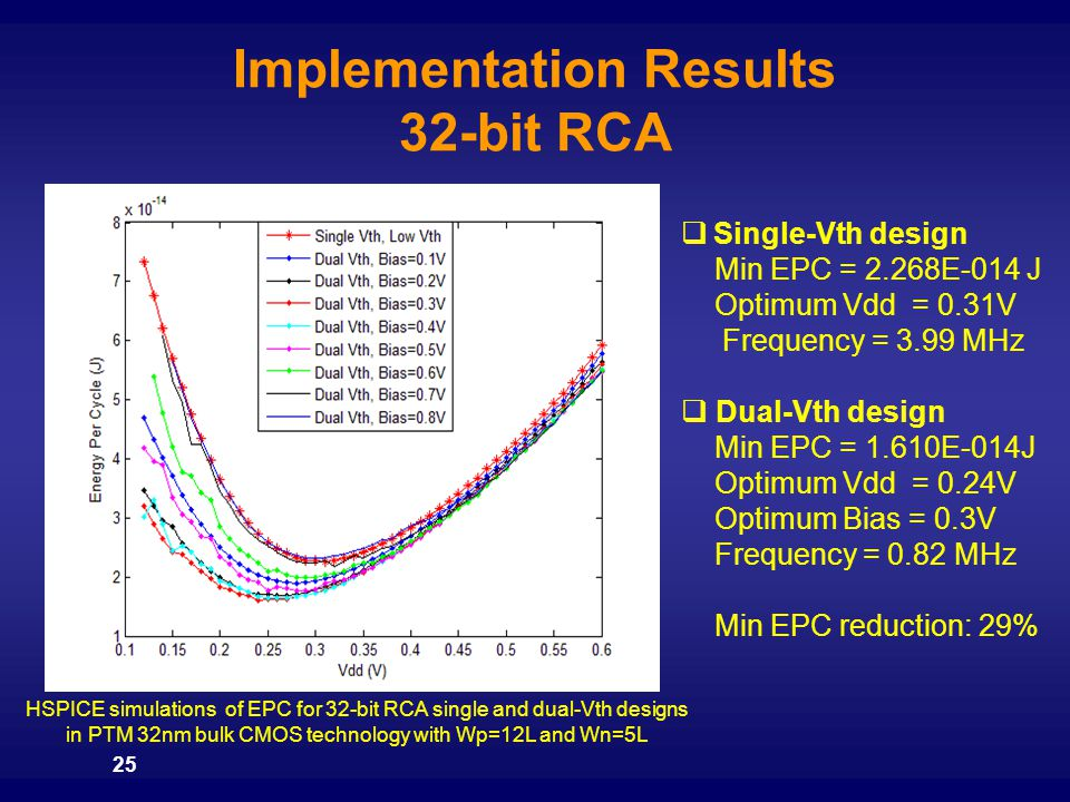 Implementation Results 32-bit RCA
