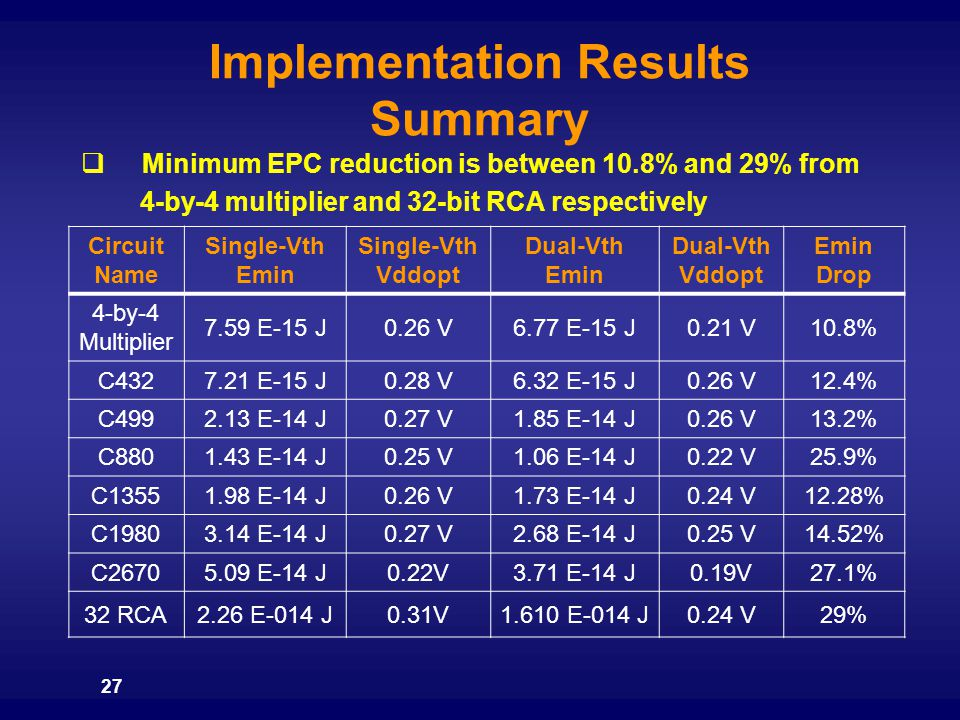 Implementation Results Summary