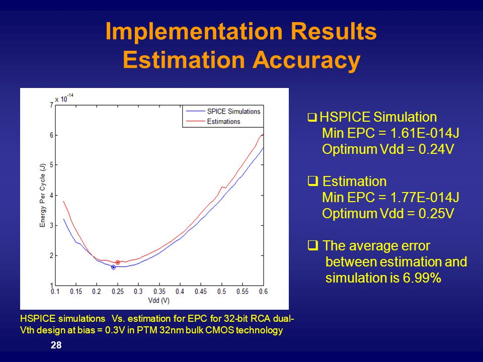Implementation Results Estimation Accuracy