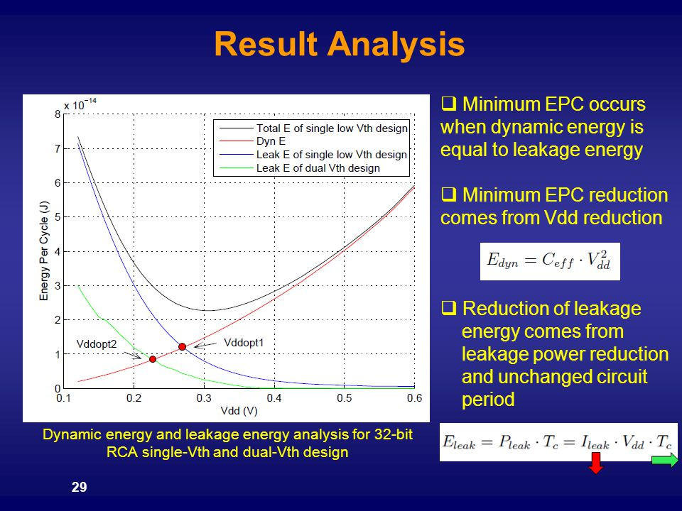 Result Analysis Minimum EPC occurs