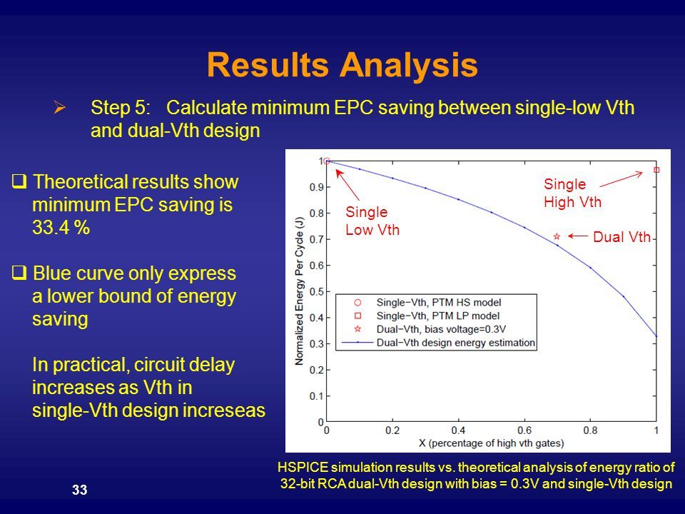 Results Analysis Step 5: Calculate minimum EPC saving between single-low Vth and dual-Vth design.
