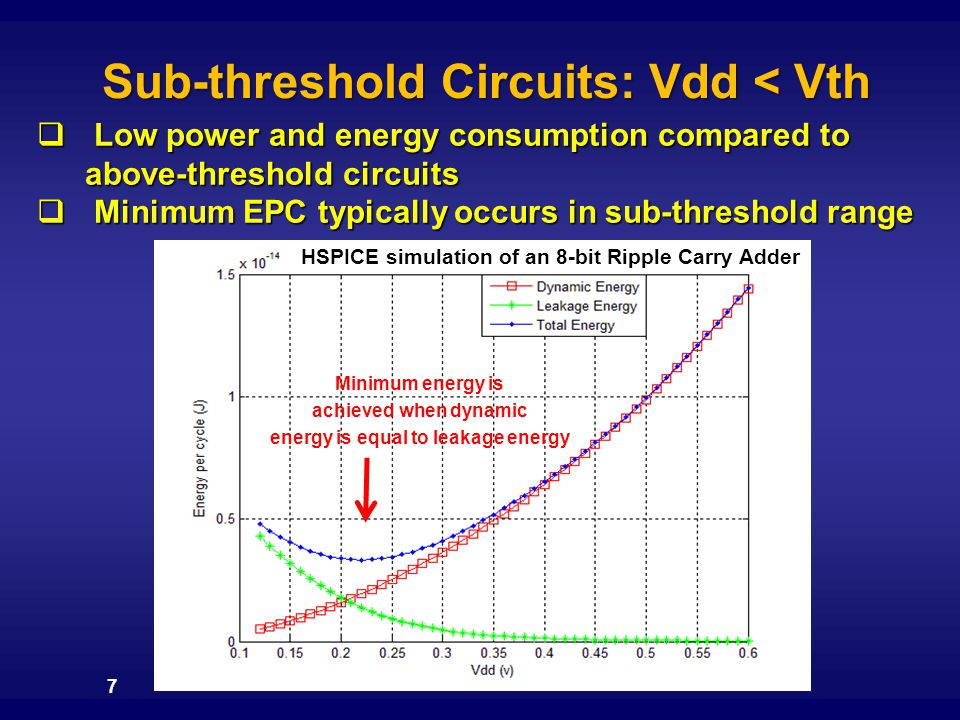 Sub-threshold Circuits: Vdd < Vth