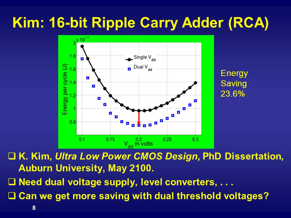 Kim: 16-bit Ripple Carry Adder (RCA)