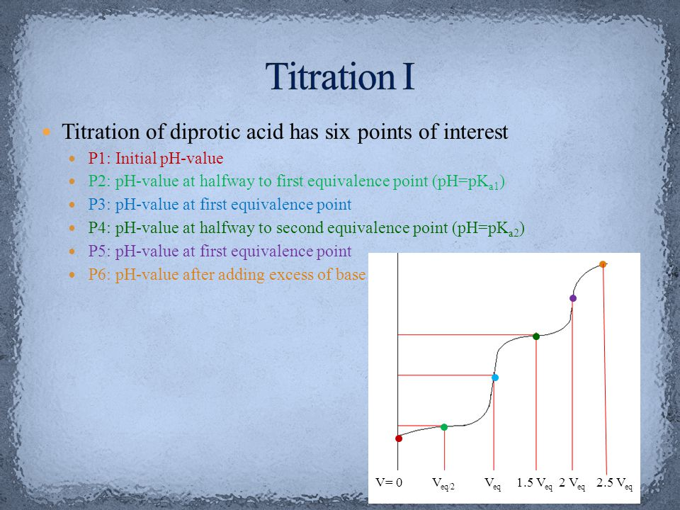 Titration I Titration of diprotic acid has six points of interest