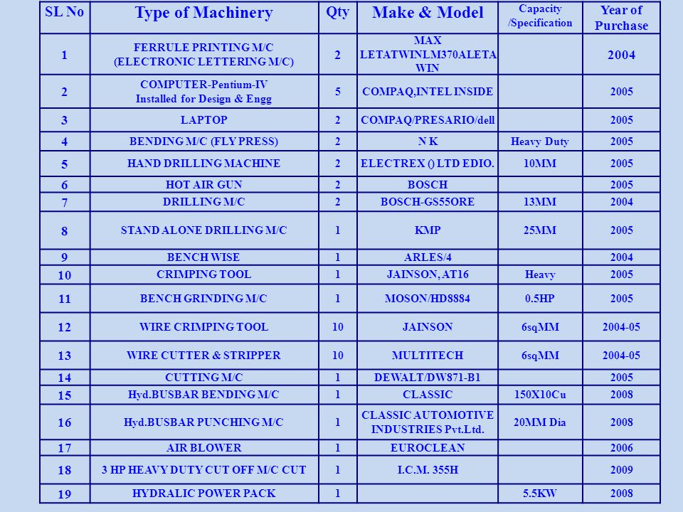Type of Machinery Make & Model