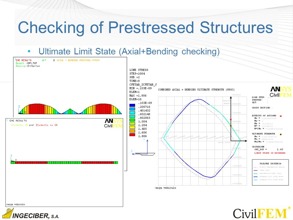 Checking of Prestressed Structures