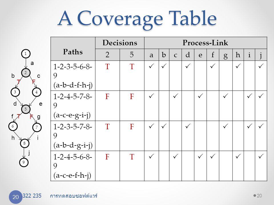 A Coverage Table Paths Decisions Process-Link 2 5 a b c d e f g h i j