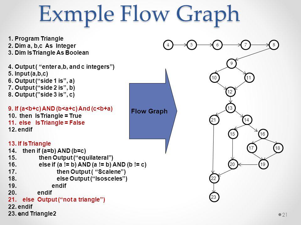Exmple Flow Graph Flow Graph 1. Program Triangle