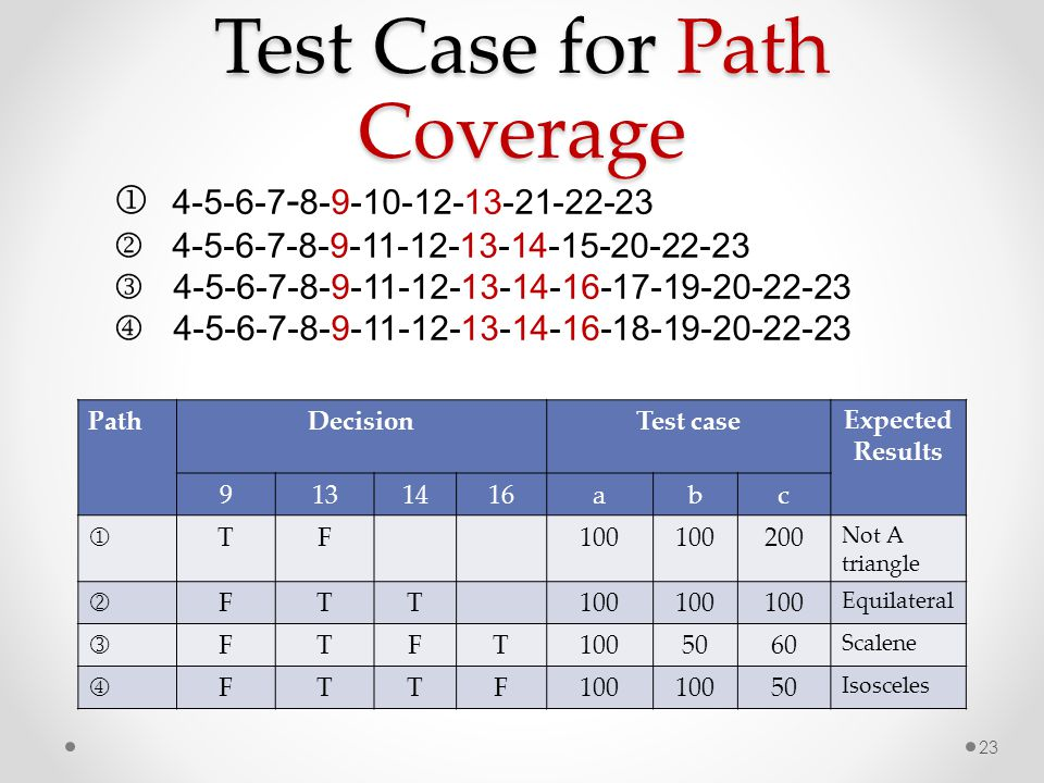 Test Case for Path Coverage