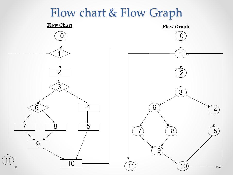 Flow chart & Flow Graph Flow Chart Flow Graph 1 1 2 2 3 3 6 4 6 4 7 8 5 7 8 5 9 9 11 10 11 10