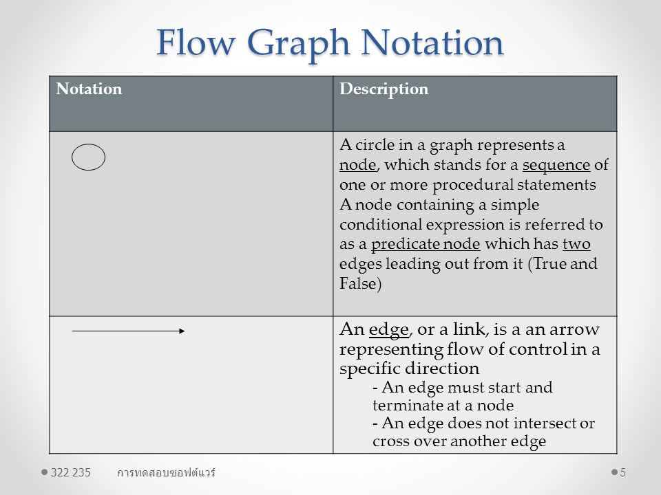 Flow Graph Notation Notation. Description. A circle in a graph represents a node, which stands for a sequence of one or more procedural statements.
