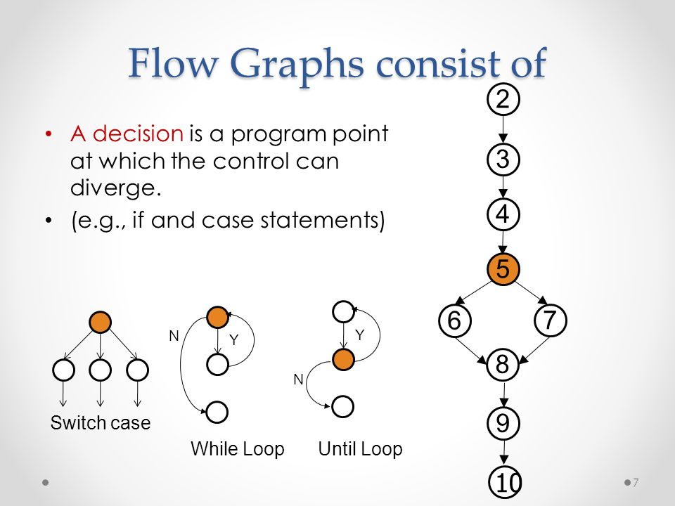 Flow Graphs consist of 2. A decision is a program point at which the control can diverge. (e.g., if and case statements)