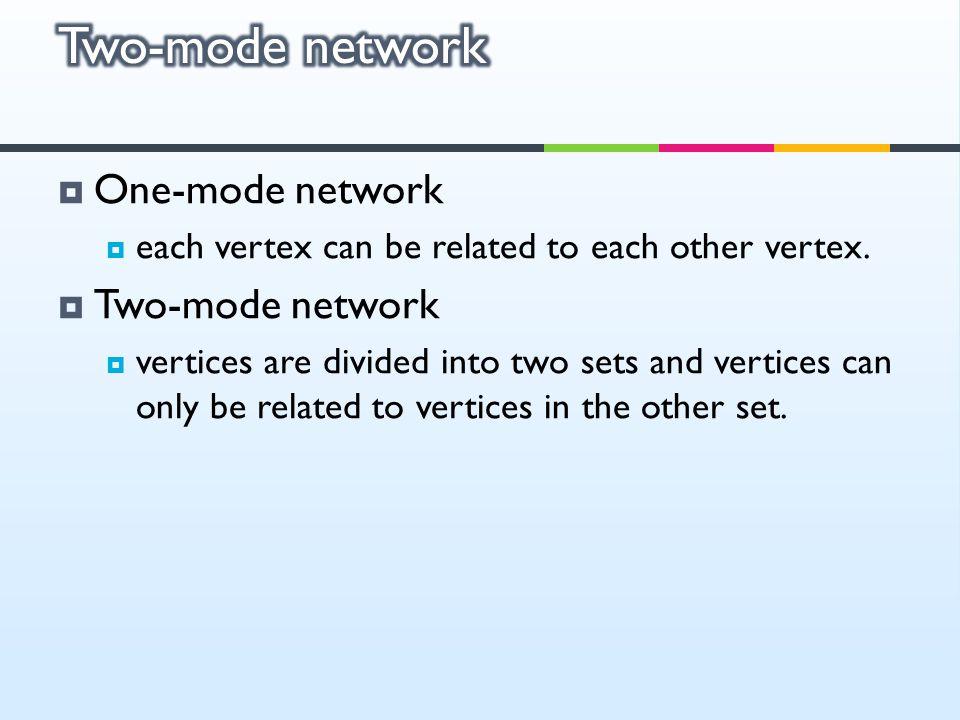 Two-mode network One-mode network Two-mode network