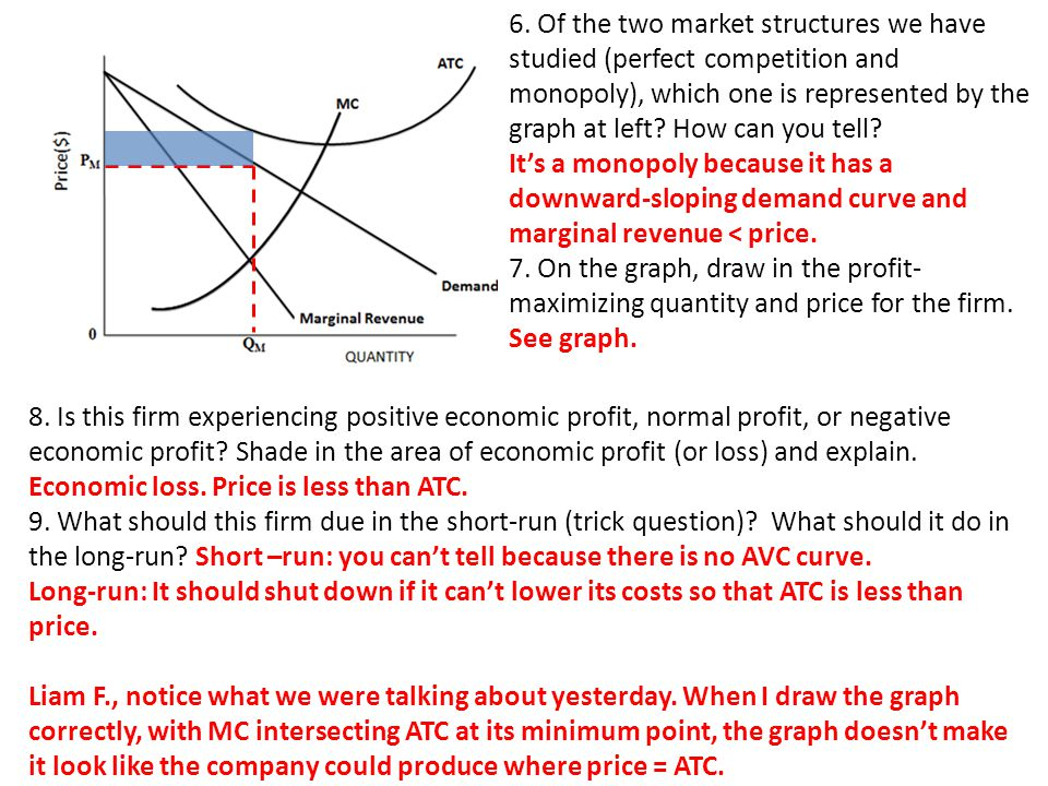 6. Of the two market structures we have studied (perfect competition and monopoly), which one is represented by the graph at left How can you tell