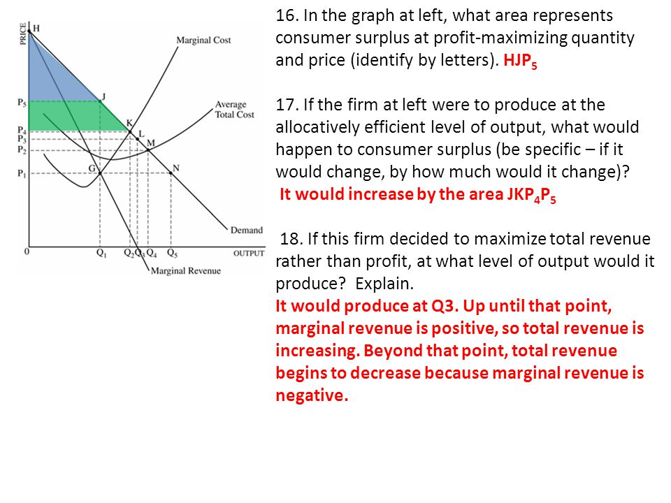 16. In the graph at left, what area represents consumer surplus at profit-maximizing quantity and price (identify by letters). HJP5