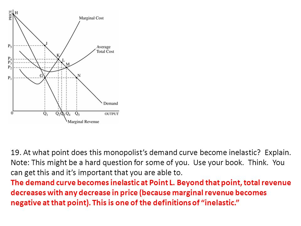 19. At what point does this monopolist's demand curve become inelastic