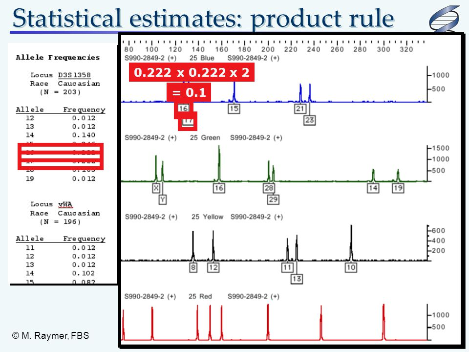 Statistical estimates: product rule