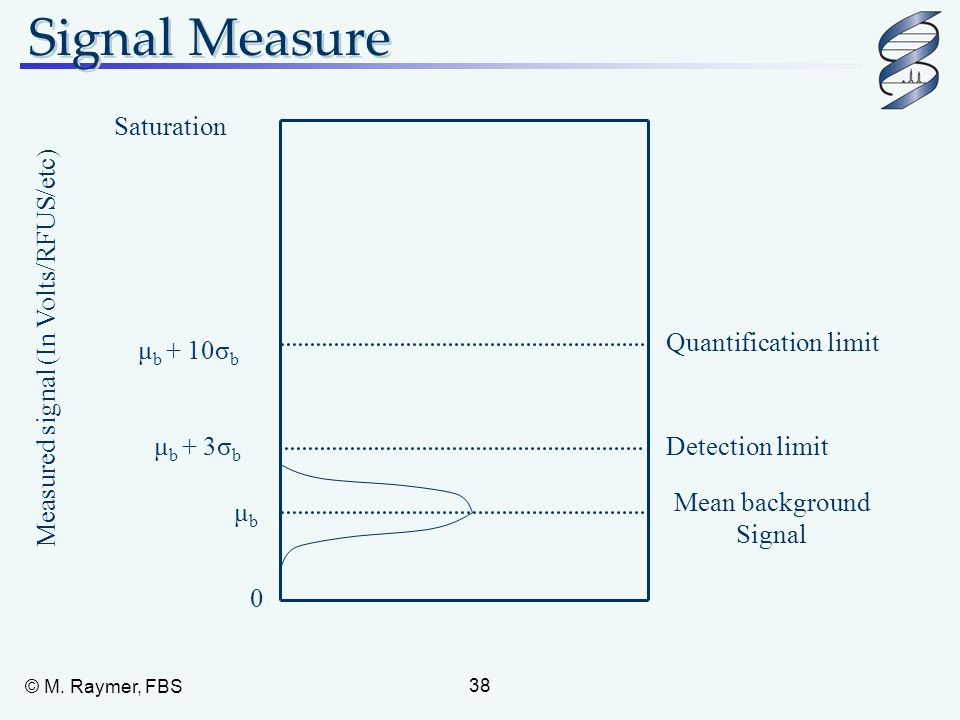 Signal Measure Saturation Quantification limit