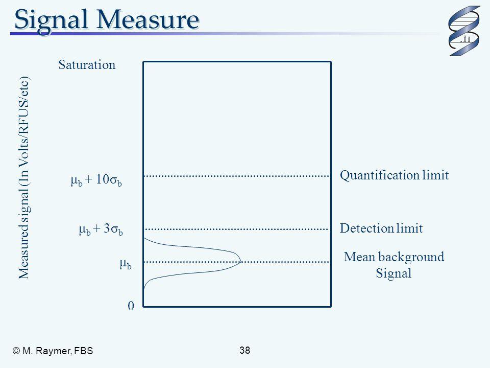 Signal Measure Saturation Quantification limit