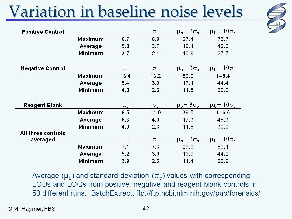Variation in baseline noise levels