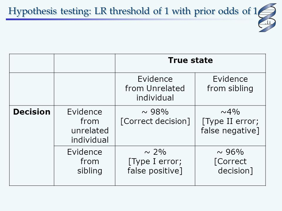 Hypothesis testing: LR threshold of 1 with prior odds of 1