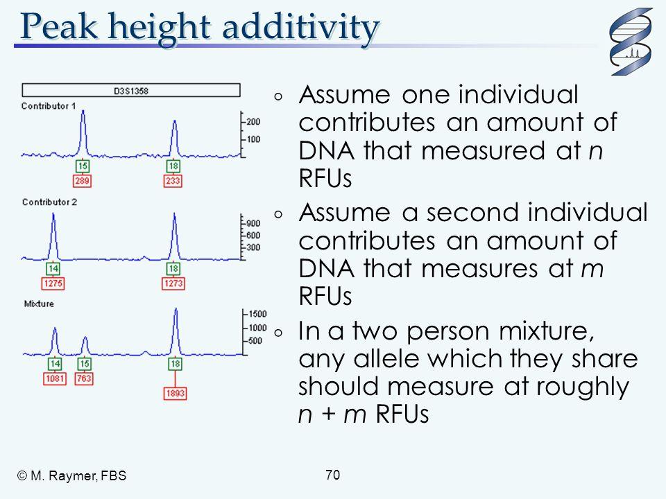 Peak height additivity