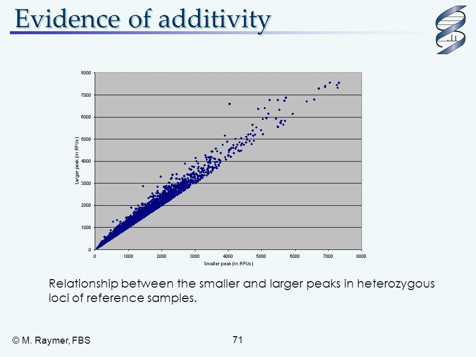 Evidence of additivity