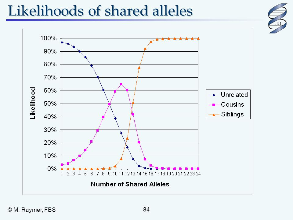 Likelihoods of shared alleles