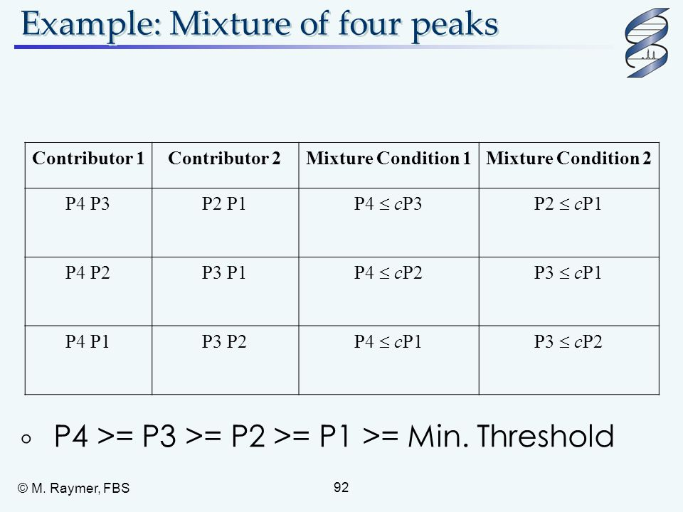 Example: Mixture of four peaks