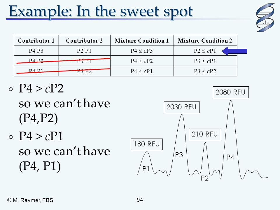 Example: In the sweet spot