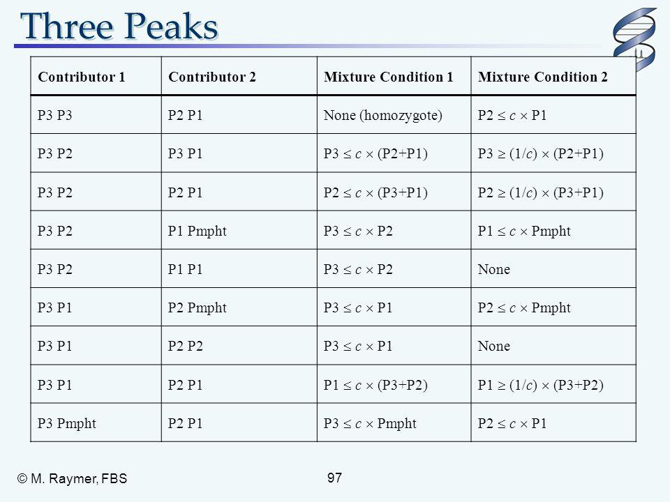 Three Peaks Contributor 1 Contributor 2 Mixture Condition 1